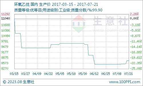 生意社:本周环氧乙烷市场货紧价涨(7.17-7.21)
