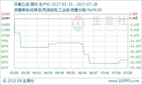 生意社:本周环氧乙烷市场货紧价稳(7.24-7.28)