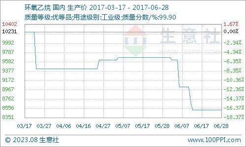生意社:6月28日环氧乙烷市场行情平稳