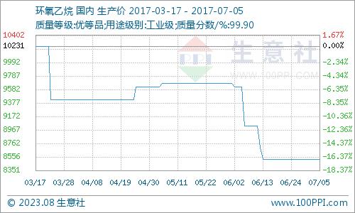 生意社:7月5日环氧乙烷市场行情平稳