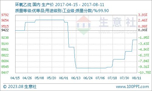 生意社:本周环氧乙烷市场一货难求(8.7-8.11)