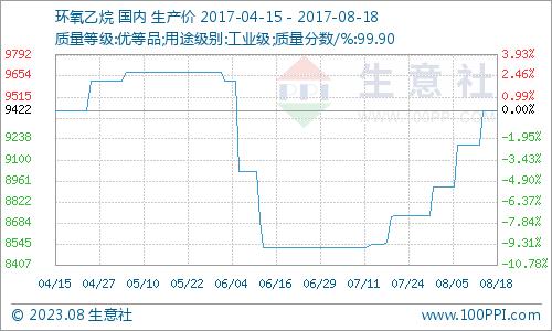 生意社:本周环氧乙烷市场一货难求(8.14-8.18)