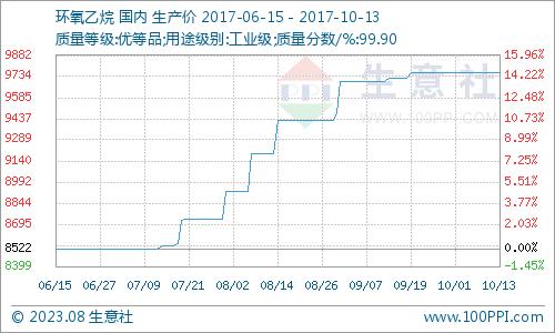 生意社:本周环氧乙烷市场区域整理运行(10.9-10.13)