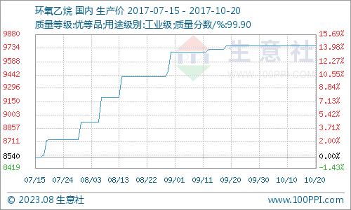 生意社:本周环氧乙烷市场区域整理运行(10.16-10.20)