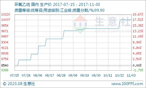 生意社:本周环氧乙烷市场区域整理运行(10.30-11.3)