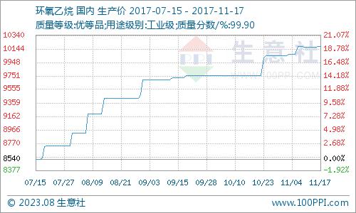 生意社:本周环氧乙烷市场高稳(11.13-11.17)