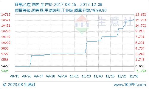 生意社:本周环氧乙烷市场高稳(12.4-12.8)