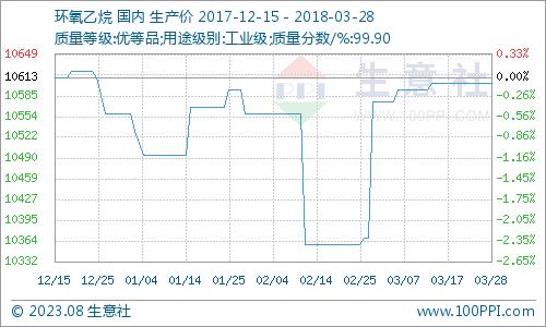 生意社:3月28日环氧乙烷市场价格僵持平稳