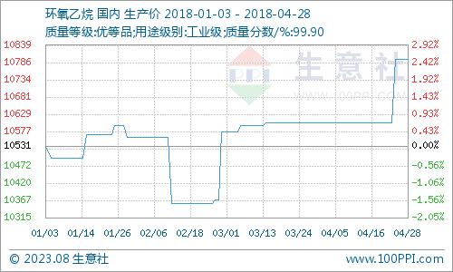 生意社:本周环氧乙烷市场维稳为主(4.23-4.27)