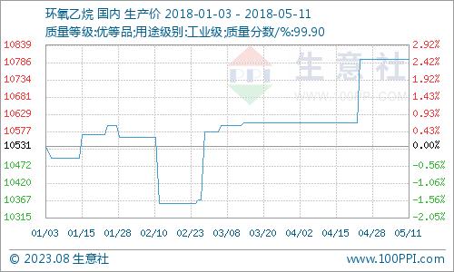 生意社:本周环氧乙烷市场维稳为主(5.7-5.11)
