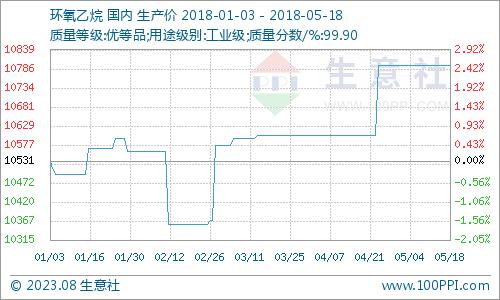 生意社:本周环氧乙烷市场维稳为主(5.14-5.18)
