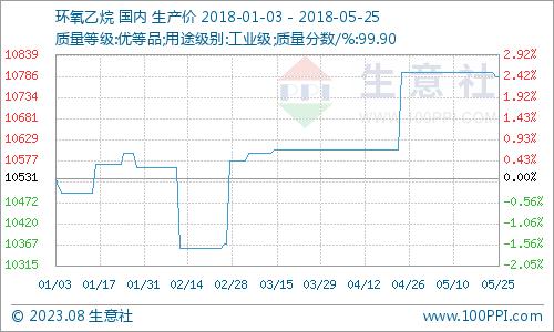 生意社:本周环氧乙烷市场维稳为主(5.21-5.25)