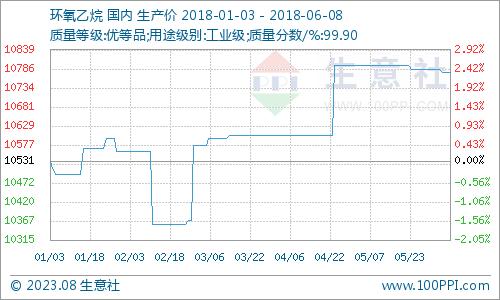 生意社:本周环氧乙烷市场维稳为主(6.4-6.8)