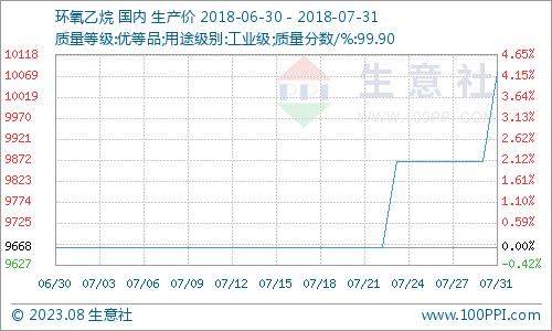 生意社:7月国内环氧乙烷市场价格持稳行