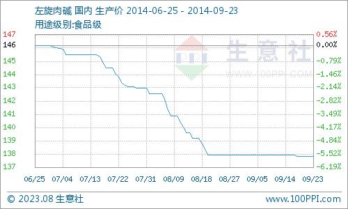 国内市场一周价格行情综述(1.13-1.17)