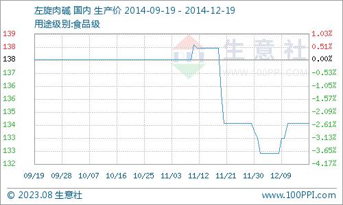 国内市场一周价格行情综述(12.15-12.19)