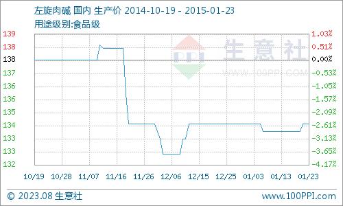 国内市场一周价格行情综述(1.12-1.16)