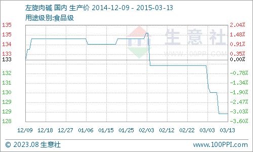国内市场一周价格行情综述(2.09-2.13)