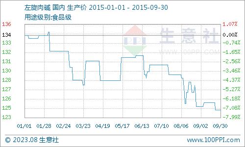 国内市场一周价格行情综述(1.1-6.30)