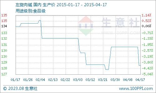 国内市场一周价格行情综述(4.13-4.17)