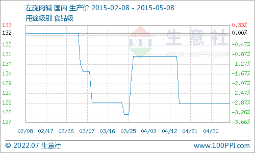 国内市场一周价格行情综述(5.4-5.8)