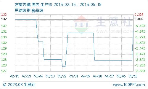 国内市场一周价格行情综述(5.11-5.15)
