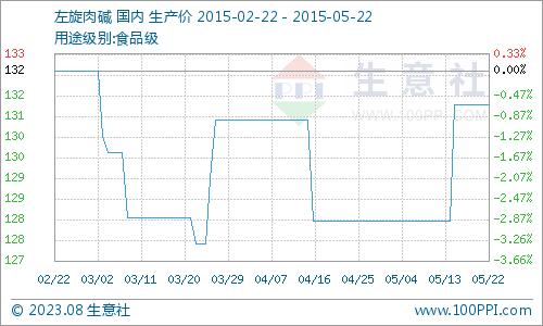 国内市场一周价格行情综述(5.18-5.22)