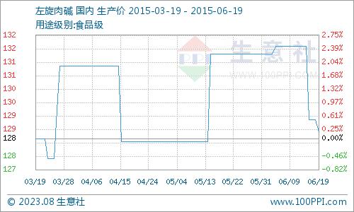 国内市场一周价格行情综述(6.15-6.19)