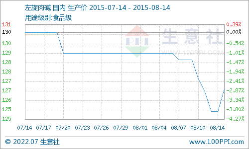 国内市场一周价格行情综述(7.6-7.10)