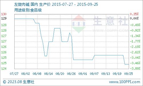 国内市场一周价格行情综述(6.22-6.26)