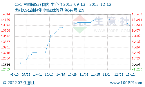 12月12日C5石油树脂价格下行