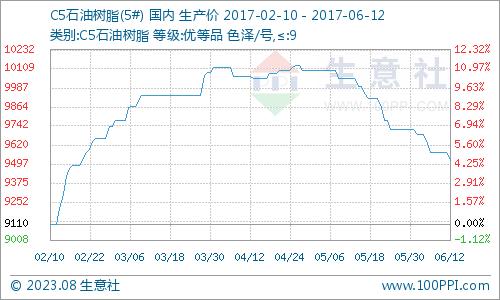 生意社:6月12日C5石油树脂市场窄幅补跌