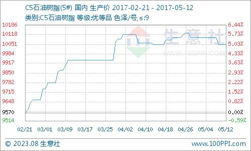 生意社:本周C5石油树脂市场行情低迷(5.8-5.12)