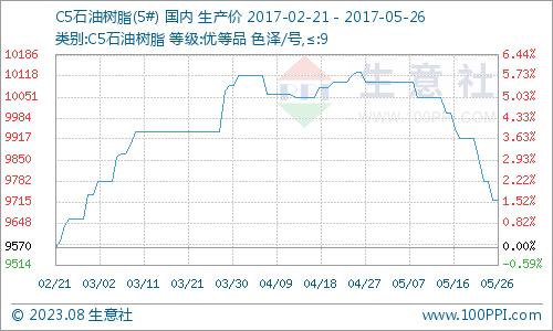 生意社:本周C5石油树脂市场持续走跌(5.22-5.26)