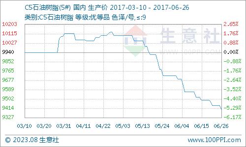 生意社:6月26日C5石油树脂市场弱势下跌为主线