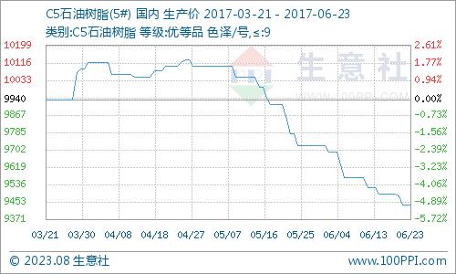 生意社:本周C5石油树脂市场延续跌势(6.19-6.23)
