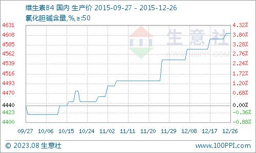 国内市场一周价格行情综(6.22-6.26)
