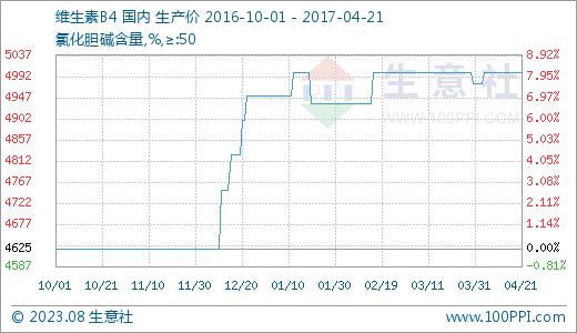 国内市场一周价格行情综(2.20-2.24)