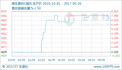 国内市场一周价格行情综(5.22-5.26)