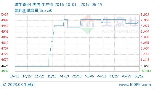 国内市场一周价格行情综(6.5-6.9)