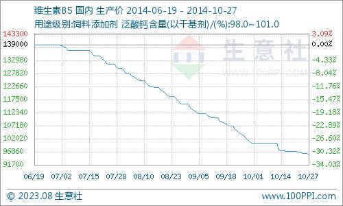 国内市场一周价格行情综述(11.03-11.07)