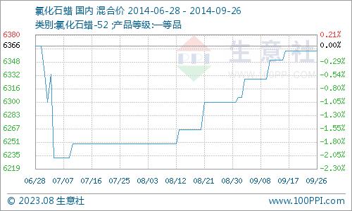 本周國內氯化石蠟行情走勢分析(9.22-9.26)