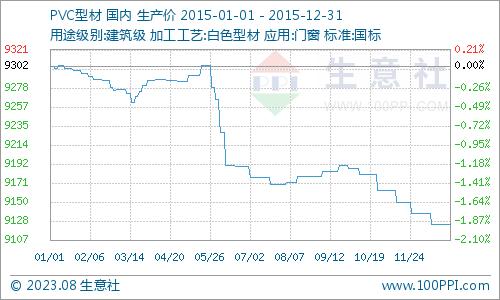 生意社:近三月PVC白色型材价格曲线