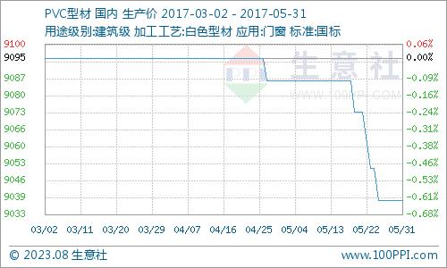 近三月PVC型材走势图