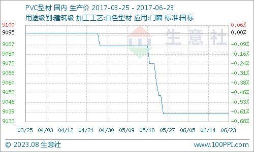 近三月PVC型材走勢圖