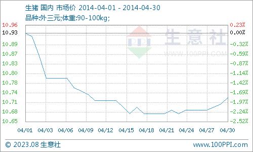 2014年肥猪行情_2014年04月生猪商品情报   中国动物保健·官网