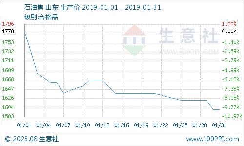 焦炭期货开户生意社:1月份国内石油焦市场整体走跌