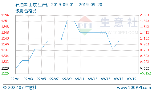 生意社:本周地炼石油焦价格小幅上涨(9.16