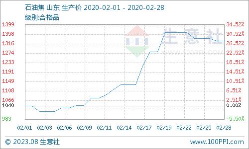 生意社:本周地炼石油焦价格小幅下调(2.24
