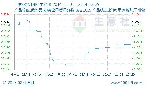 2014年国内二氧化锆价格走势图